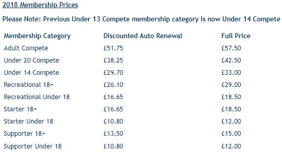 British Fencing Membership Fees
